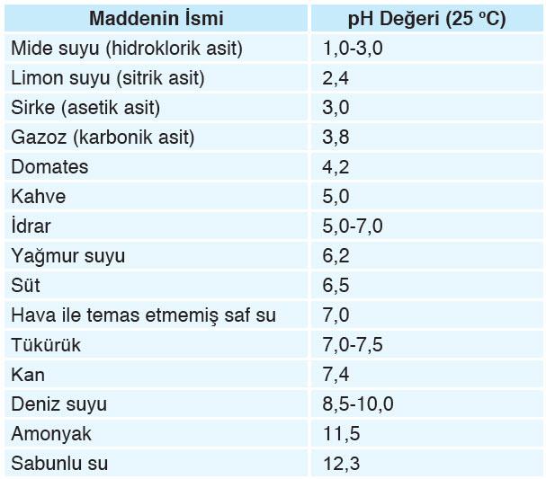 maddelerin pH değerleri